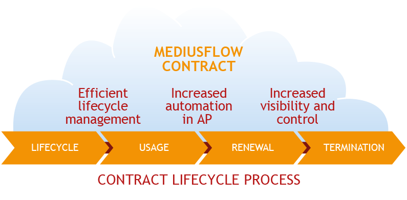 MediusFlow Contract
