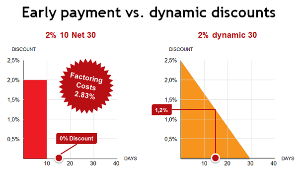 Early payment vs. dynamic discount benchmark