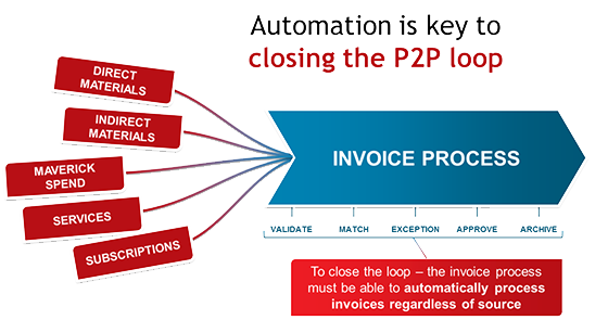 Automation is key to closing the P2P invoice process loop