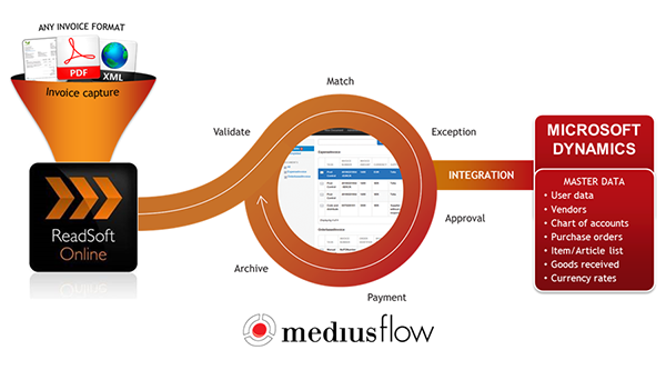 American Airline Receipts How Accounts Payable Process Automation Works In Mediusflow For  Bill Invoice Format In Word Excel with Alien Registration Receipt Card Form I-551 Word How The Ap Invoice Process Works For Microsoft Dynamics Ocr For Receipts Pdf