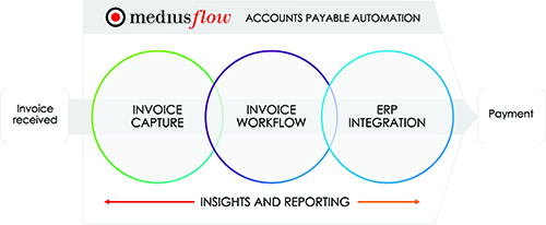 Accounts payable automation flow