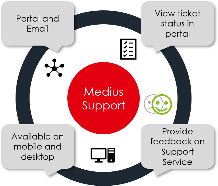 support portal overview